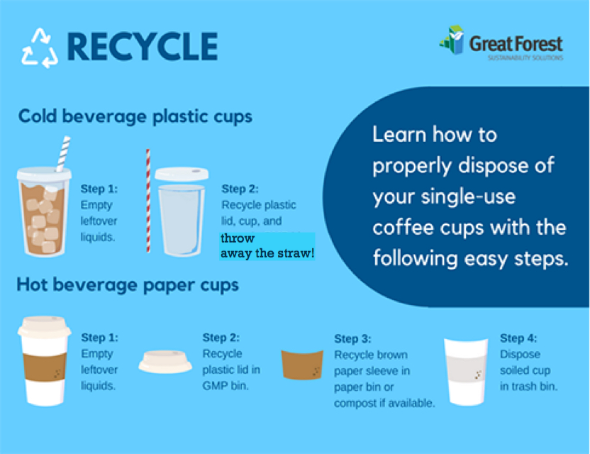 How+to+properly+dispose+of+beverage+cups%21+Courtesy+of+Great+Forest